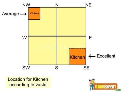 Kitchen Vastu Elegant Kitchen Design Vastu Shastra Furniture Placement Living Room