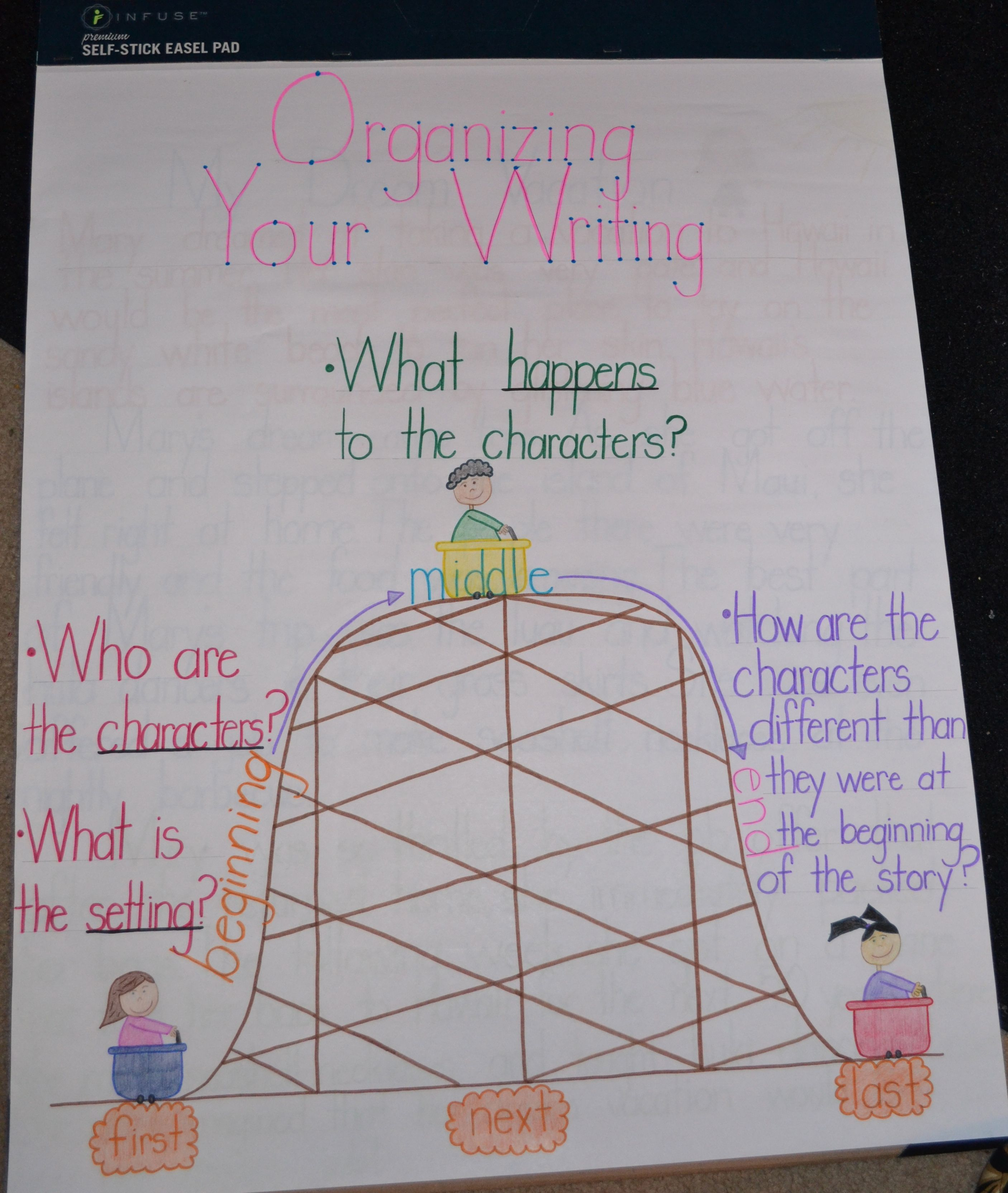 Anchor Chart For Explaining What Components Need To Be In The Beginning Middle And End Of A