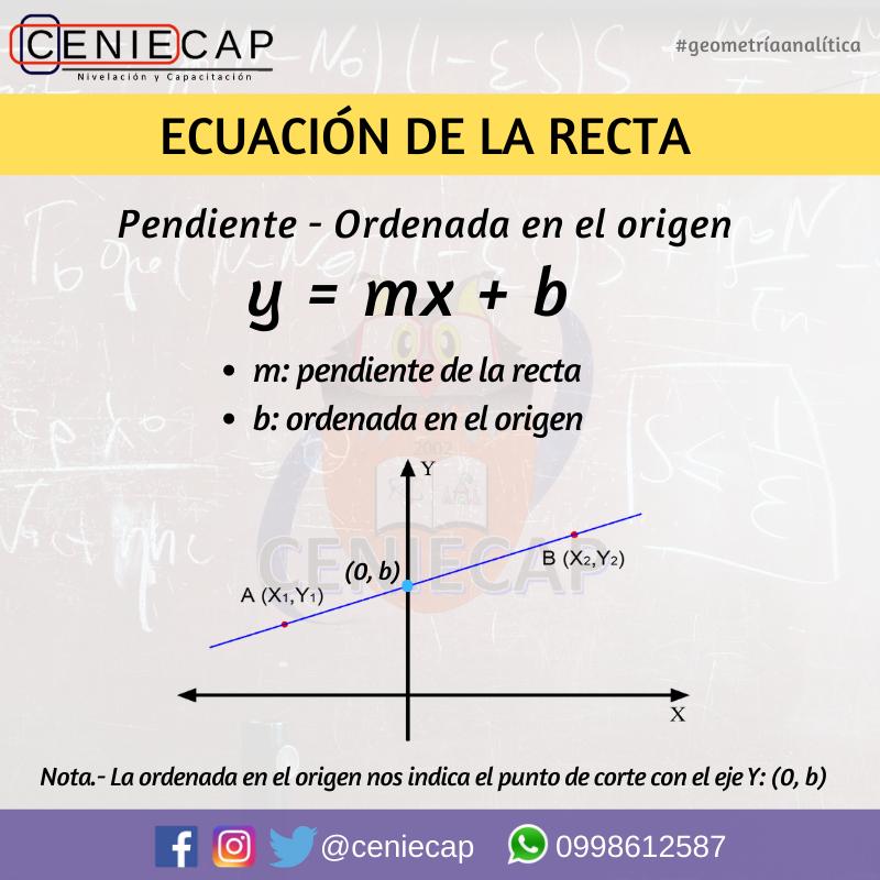 Ecuación De La Recta Chart Line Chart