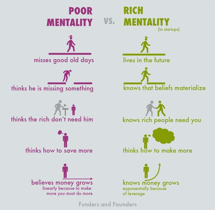Poor Mentality vs Rich Mentality Of Startup Entrepreneurs Chart - entrepreneurial success checklist