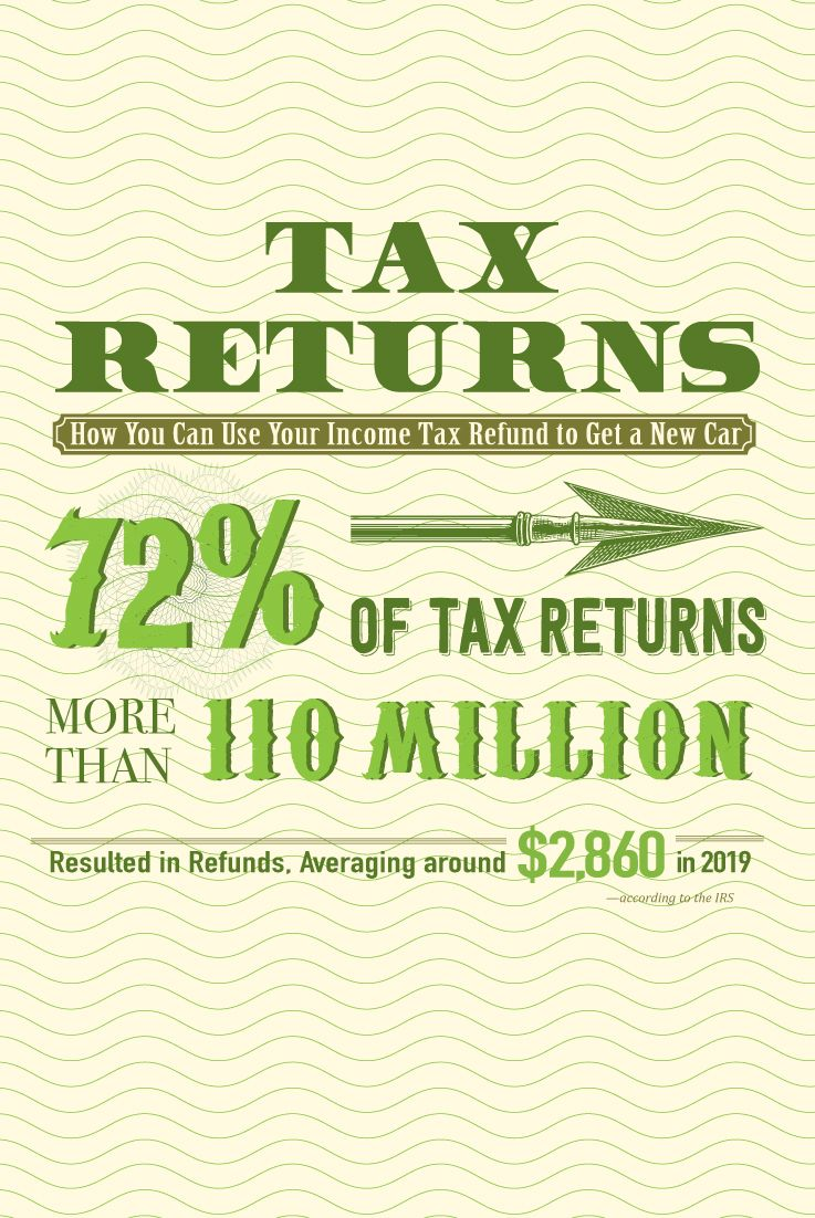 How To Use Your Tax Refund For A Car Purchase Roadloans In 2020 Tax Refund How To Get Money Car Purchase