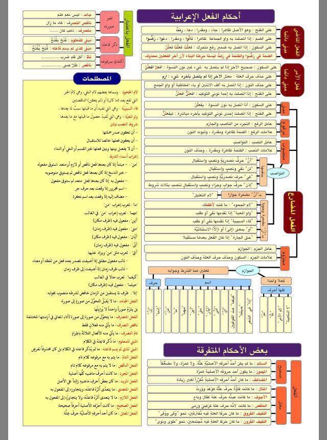 حسن الفهمي Hassanalkhalawi تويتر Arabic Lessons Arabic Language Learning Arabic