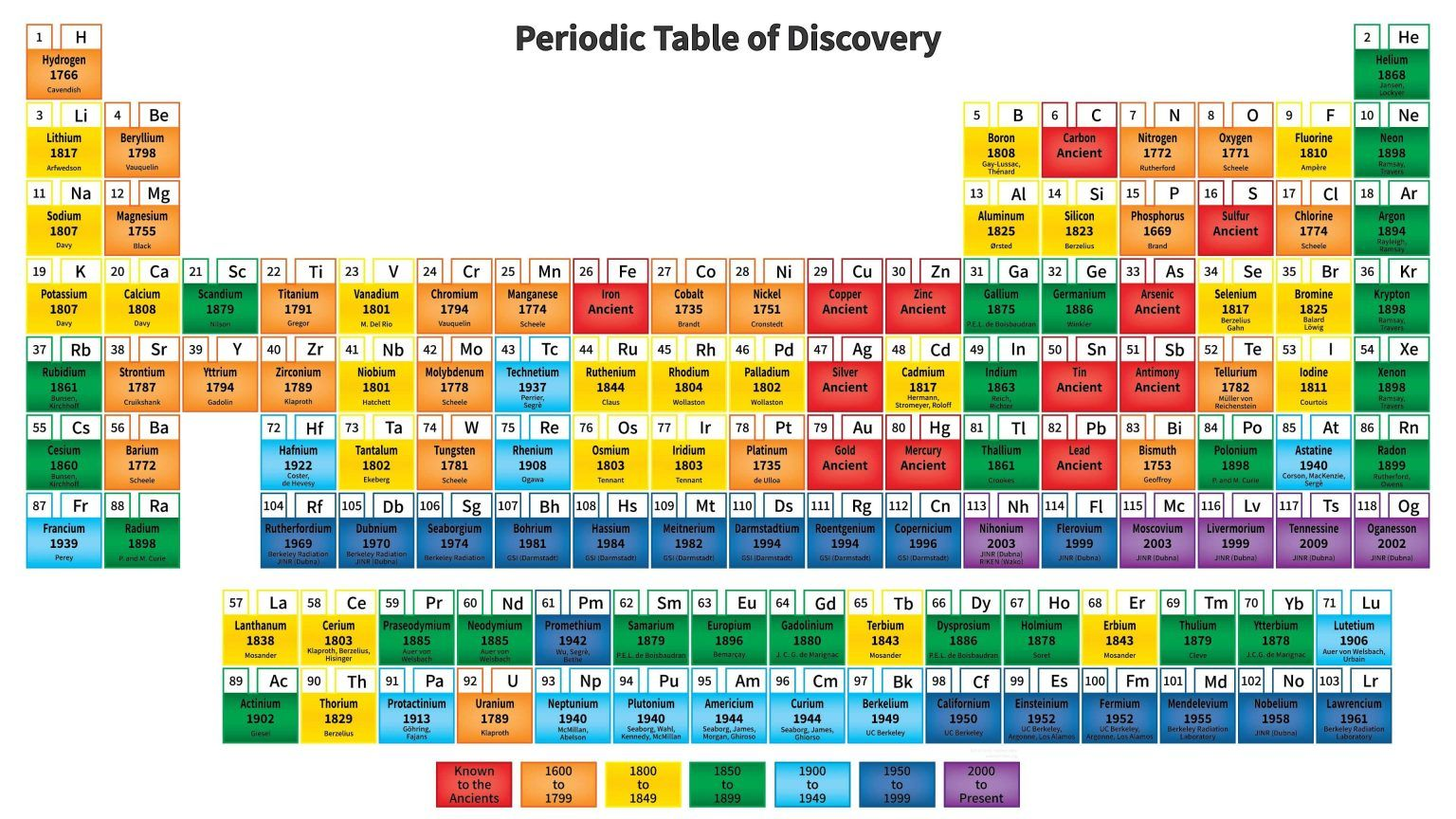How was the Periodic Chart of Elements Discovered by