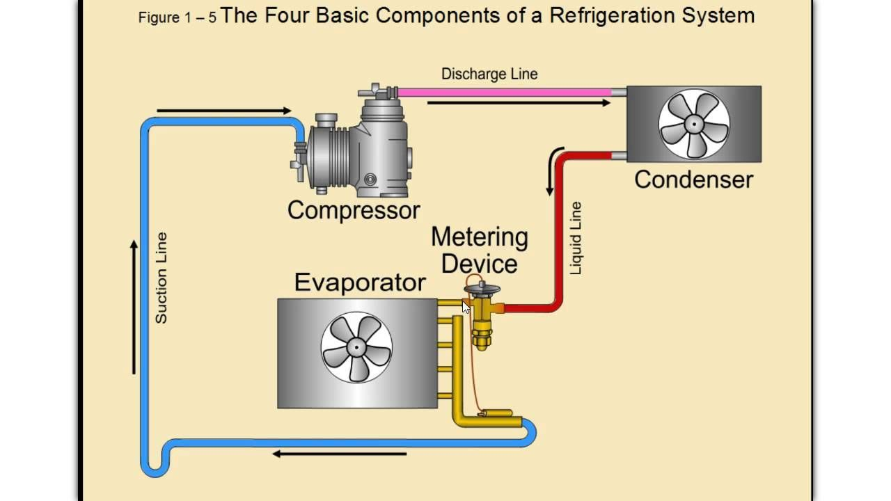What Are Some Of The Basic Components Of Commercial Refrigeration Systems Follow Along With Ron Walker As He Details Th Hvac Training Hvac Filters Hvac System