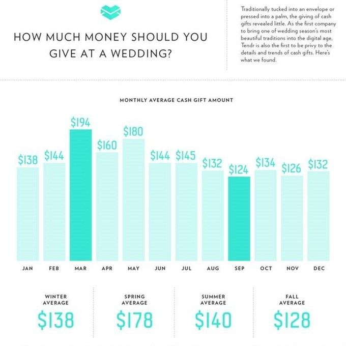 How Much Money Should You Give As A Wedding Gift - Tbrb.info ...