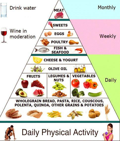 Weight Loss TipsDiet Plan  Weight Loss Tips    Diet