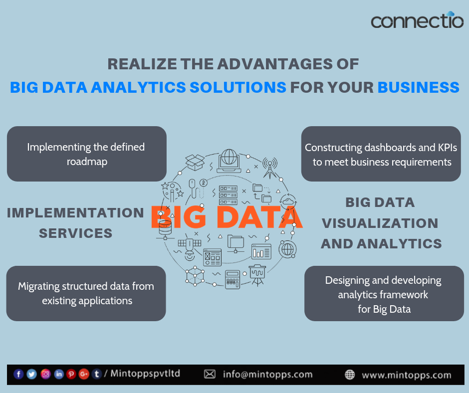 Realize The Advantages Of Big Data Analytics Solutions For Your Business Www Connectio In Bigdata Busi Cloud Services Big Data Analytics Managed It Services