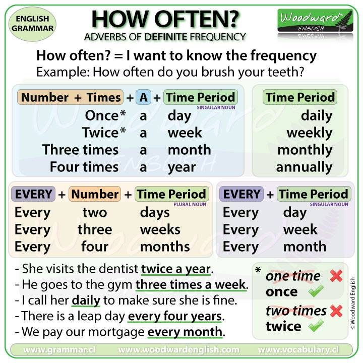 How Often Adverbs Of Definite Frequency English Lessons