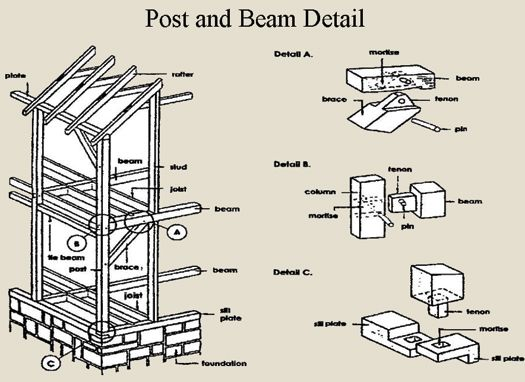 Post Beam Construction Post And Beam Framing Construction Shed Plans 12x16