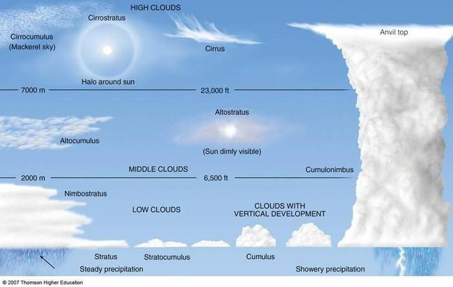 4 Types Of Clouds For Kids Image Galleries Cloud Type Clouds Weather Science