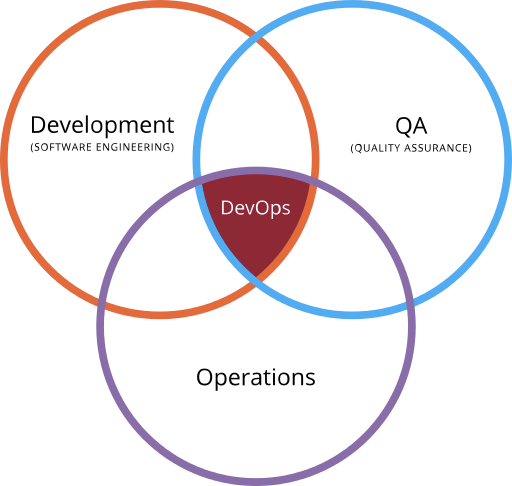 Devops Venn Diagram Martech Pinterest Training Courses