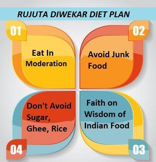 Check Out Rujuta Diwekar Diet Chart Plan And Sample Here Is Rujuta