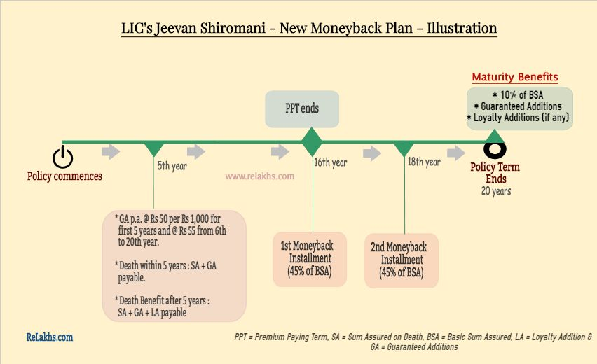Lic Jeevan Shiromani New Moneyback Plan With Images How To Plan Informative