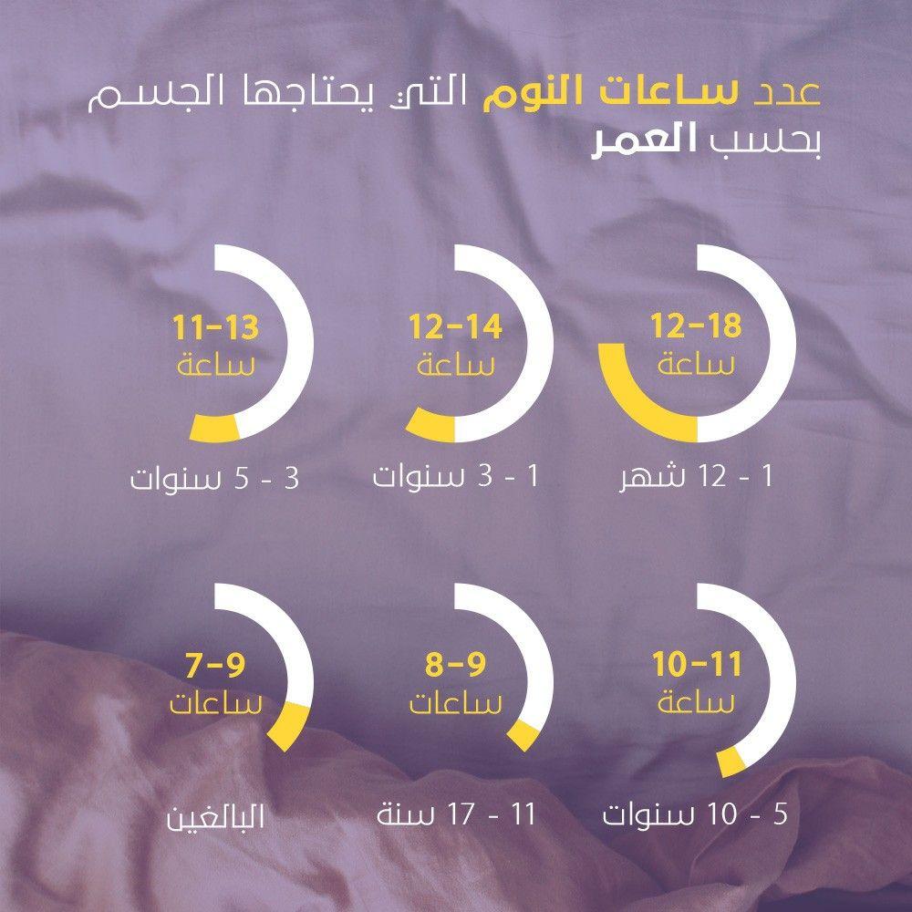 عدد ساعات النوم التي يحتاجها جسم الإنسان حسب العمر 10 Things Weather