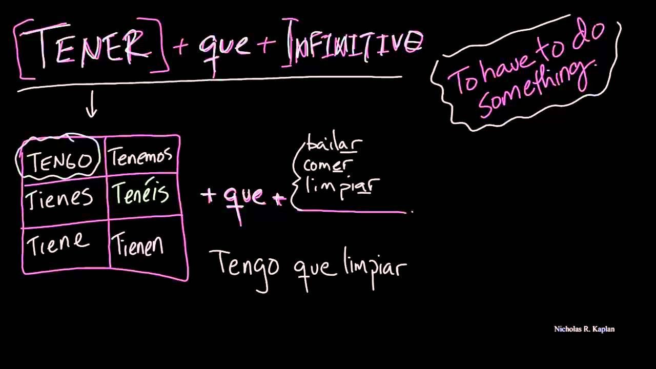 Tener Que Infinitive To Have To Do Something Video