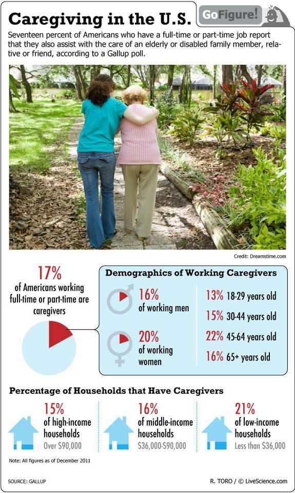 Caregiving in the U.S