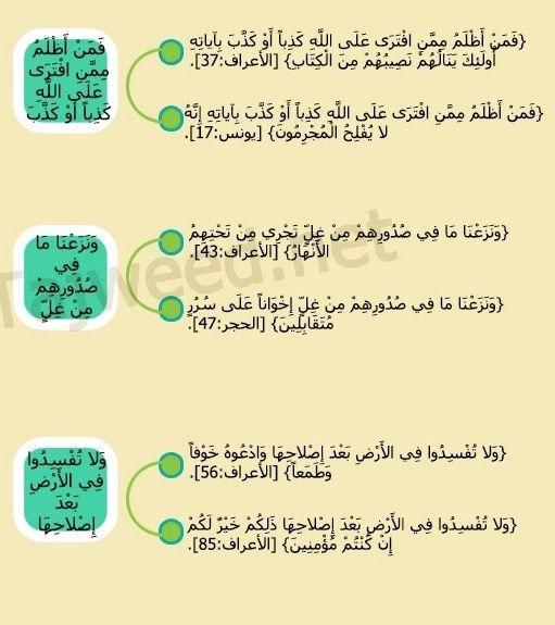 متشابهات سورة الأعراف ١١ Quran Islam