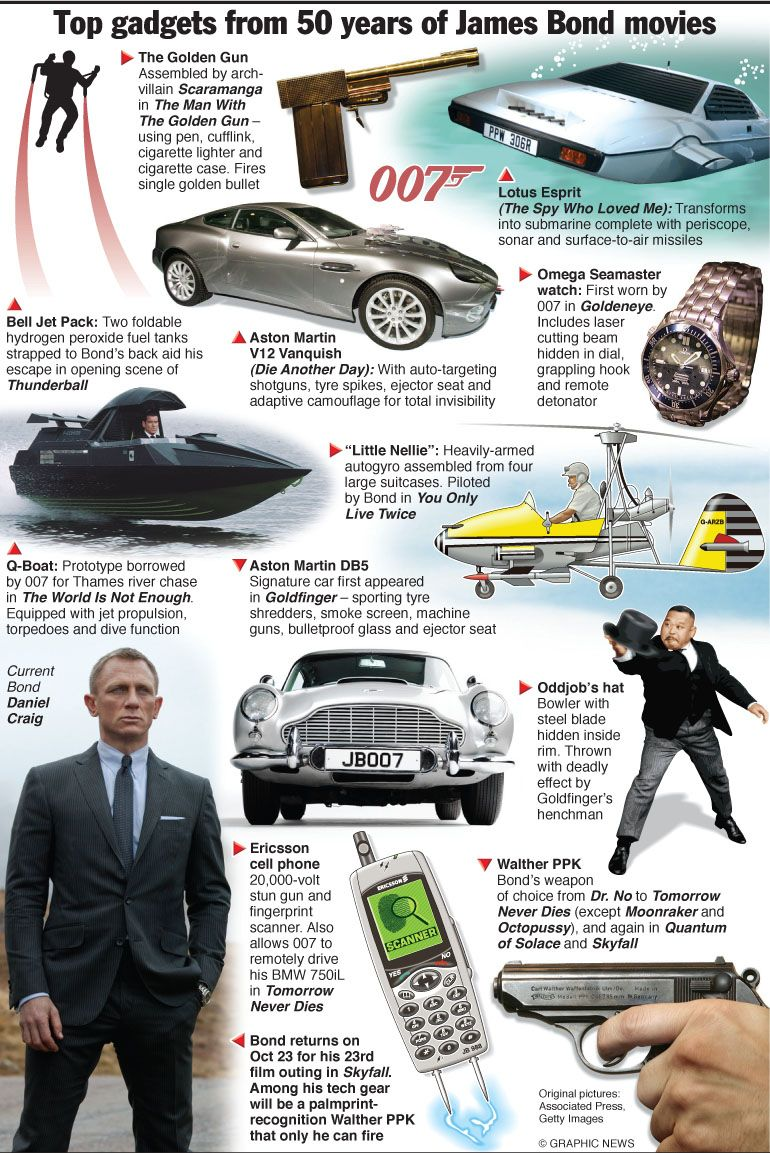 james bond from dr no to skyfall 50 years of gadgets an annotated graphic skyfall james. Black Bedroom Furniture Sets. Home Design Ideas