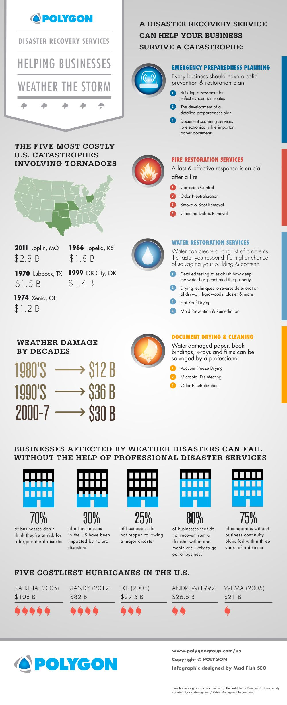 Disaster Recovery Services Help Businesses Weather The Storm Emergency Preparedness Plan Disasters