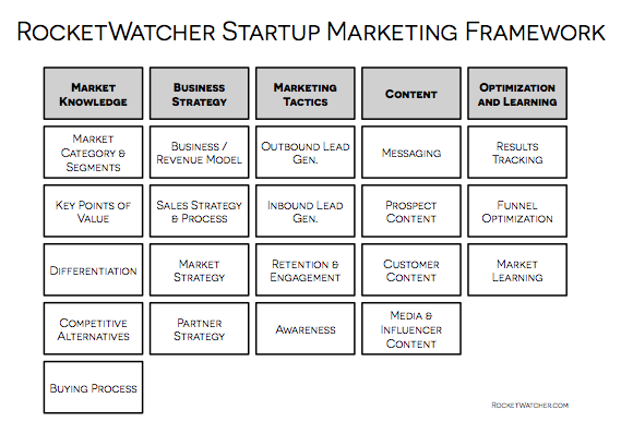 A framework that describes everything that a startup marketer does.