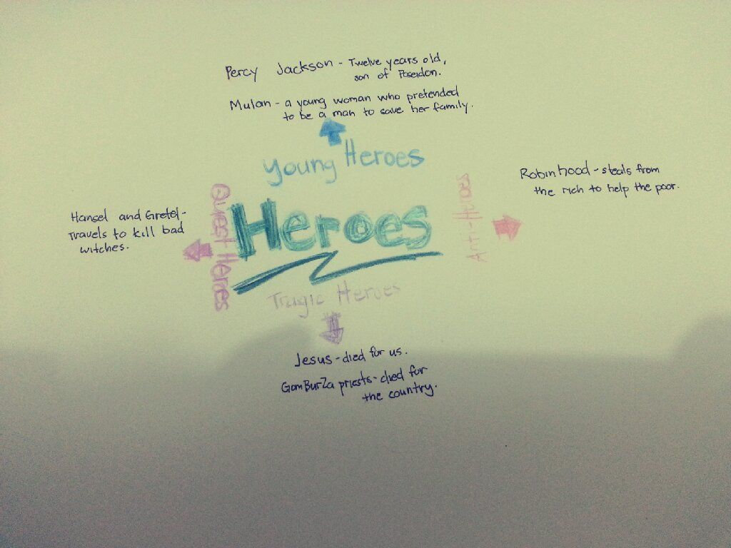 This A Simple Mind Map I Came Up For Some Examples Of Heroes