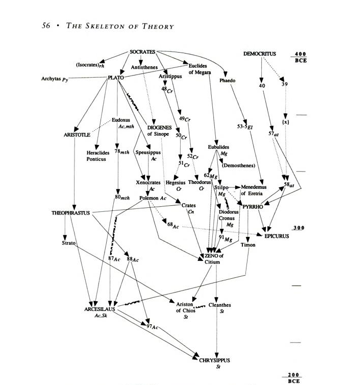How Greek Philosophers Link Together