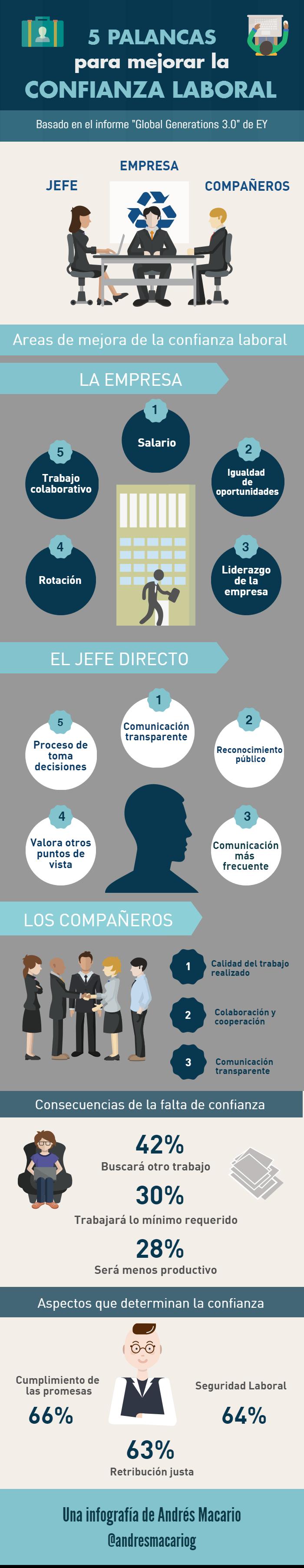 5 palancas para mejorar la confianza laboral #infografía - Andres Macario