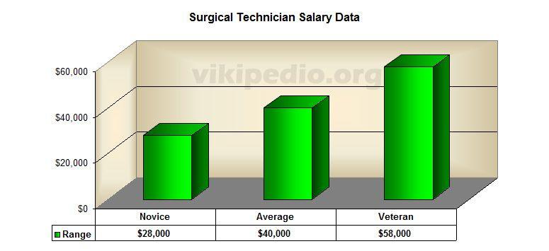 Surgical Assistant Salary gothinginfo – Surgical Tech Job Description