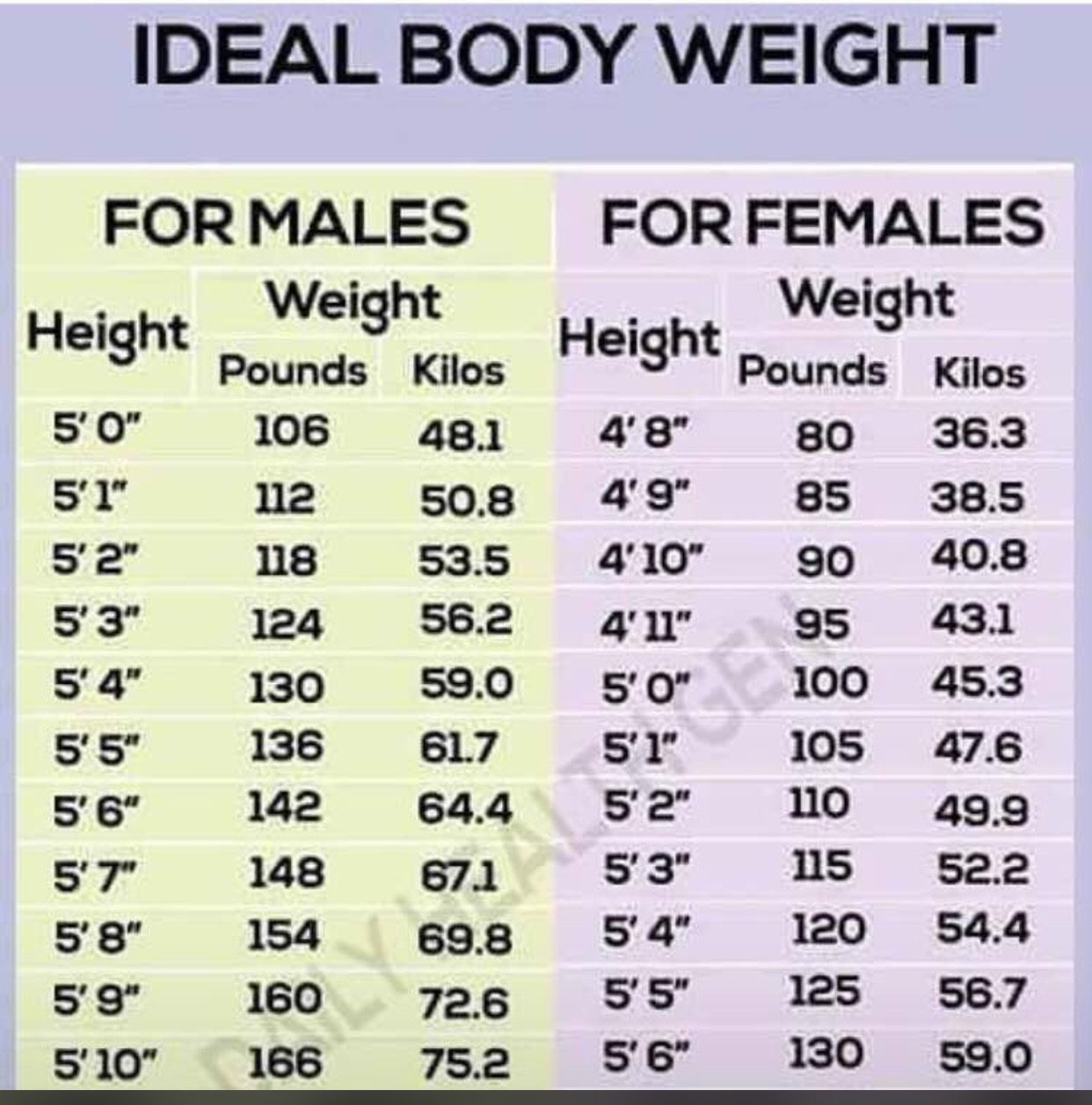 Pro ana weight chart gallery free any chart examples this is a chart depicting your weight vs height in the world of this is a nvjuhfo Images