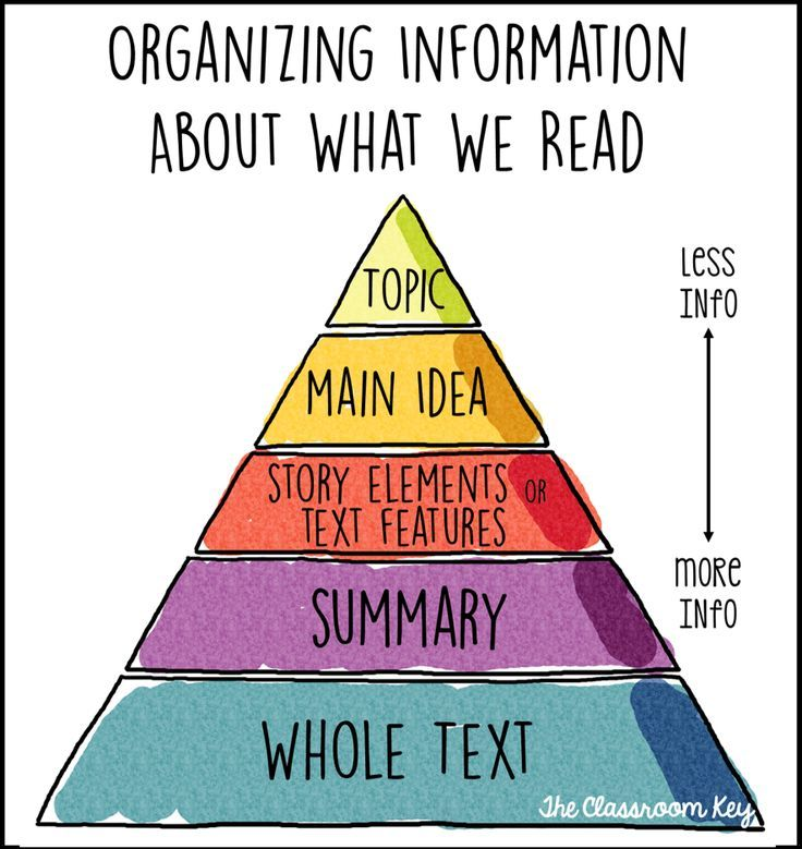 reading comprehension pyramid, how we organize information about what we read