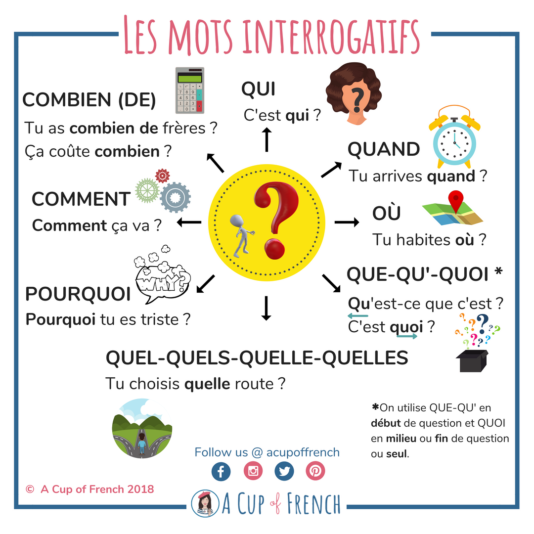 Blog French Grammar Interrogative Words In French