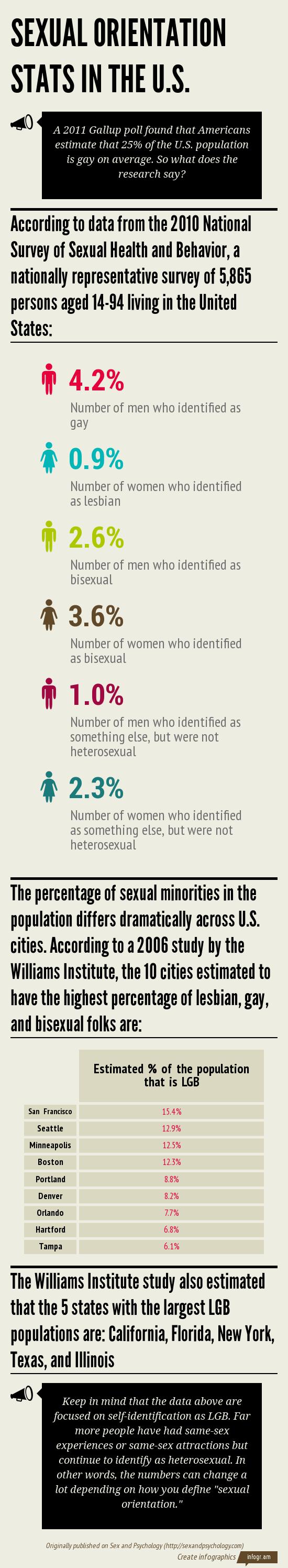 Teen stats on sexual orientation
