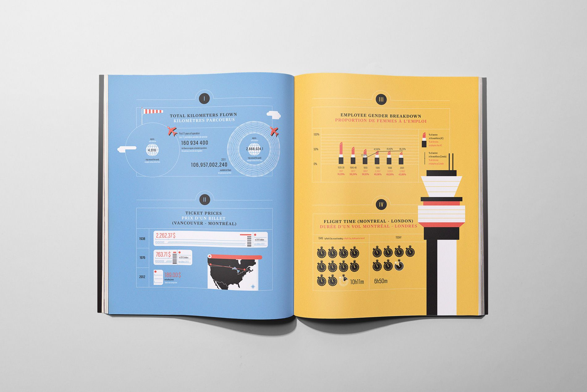 Air Canada infographics | La Tigre