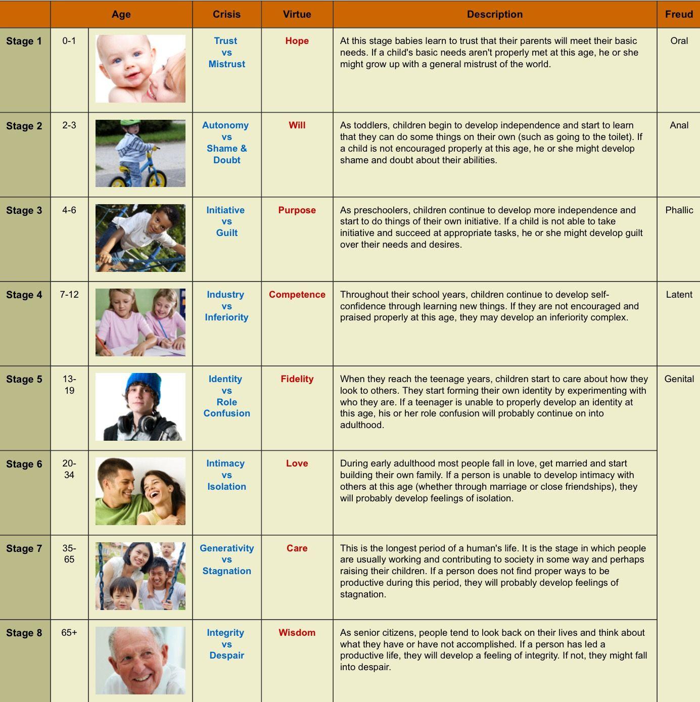 Eric Erickson S Psychosocial Development Chart The Most