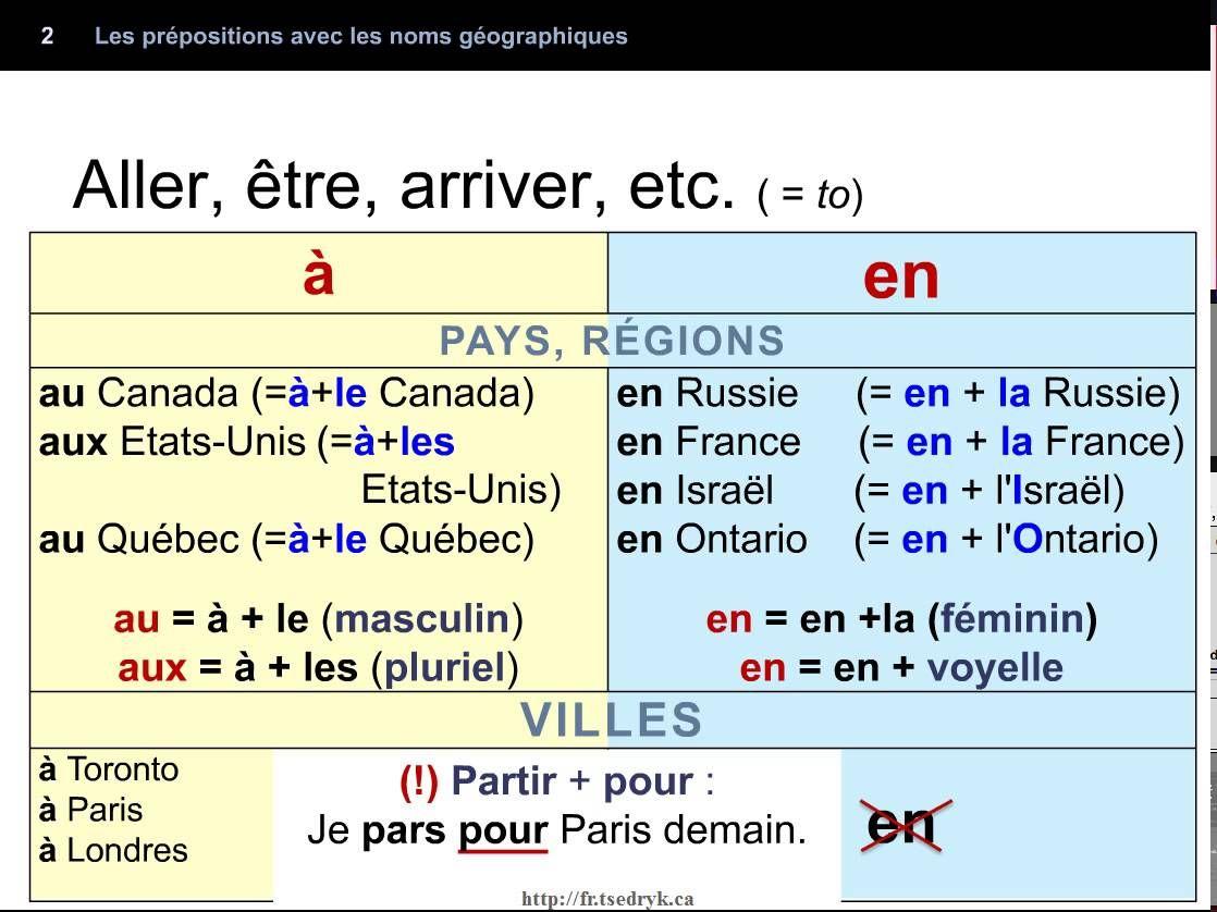 Les Prepositions Avec Les Noms Geographiques With Images