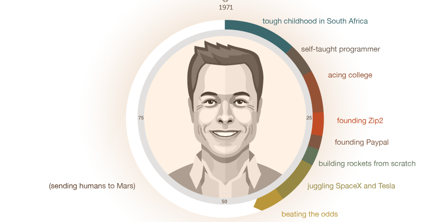 One Chart Reveals The Fascinating Life Of Elon Musk Startup Infographic Infographic Elon Musk