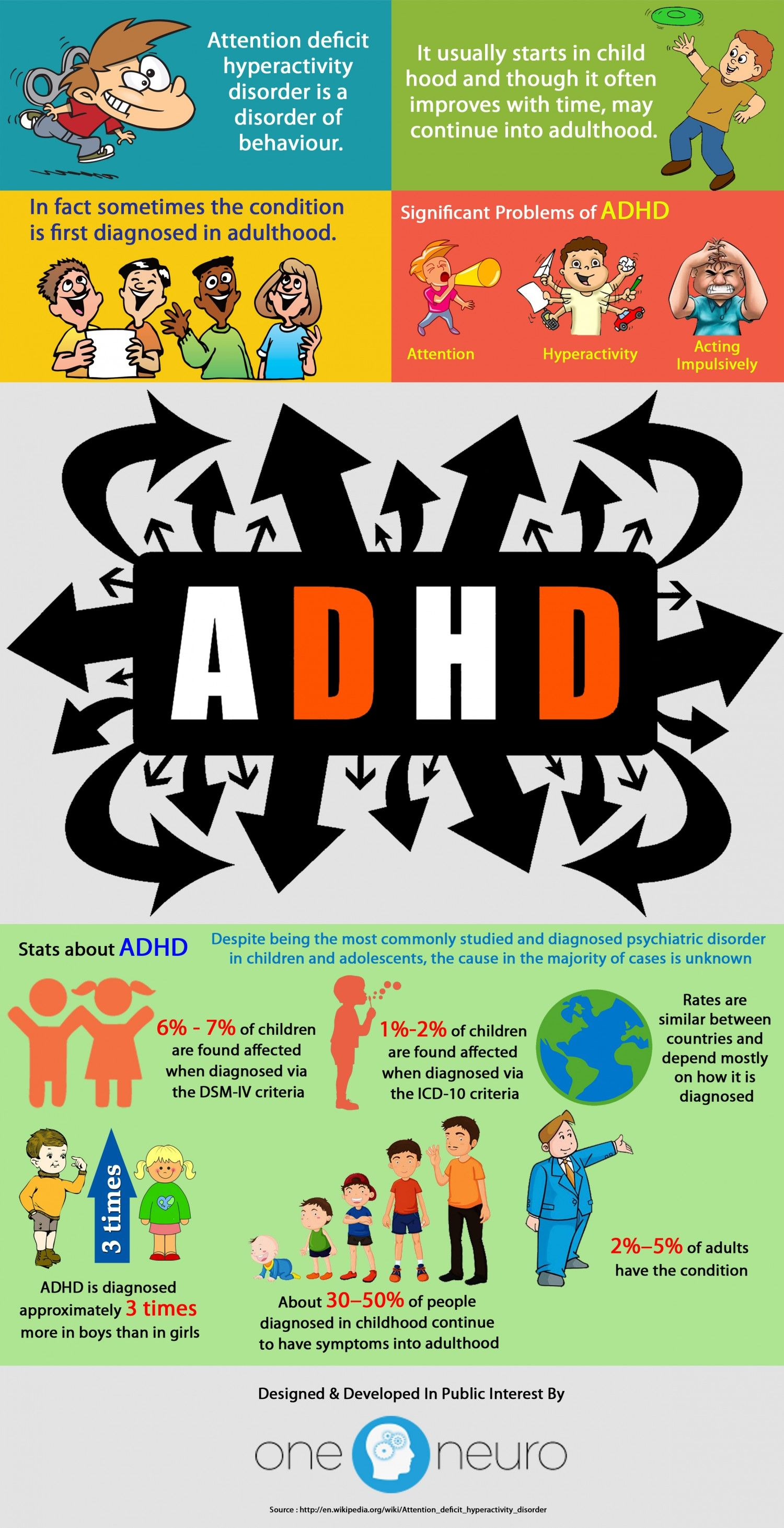 Vitamin N Deficiency Linked To Adhd >> Vital Stats Related To Attention Deficit Hyperactivity Disorder