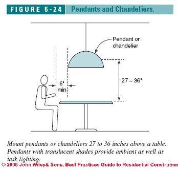 globe chandelier - Dining Room Chandelier Height