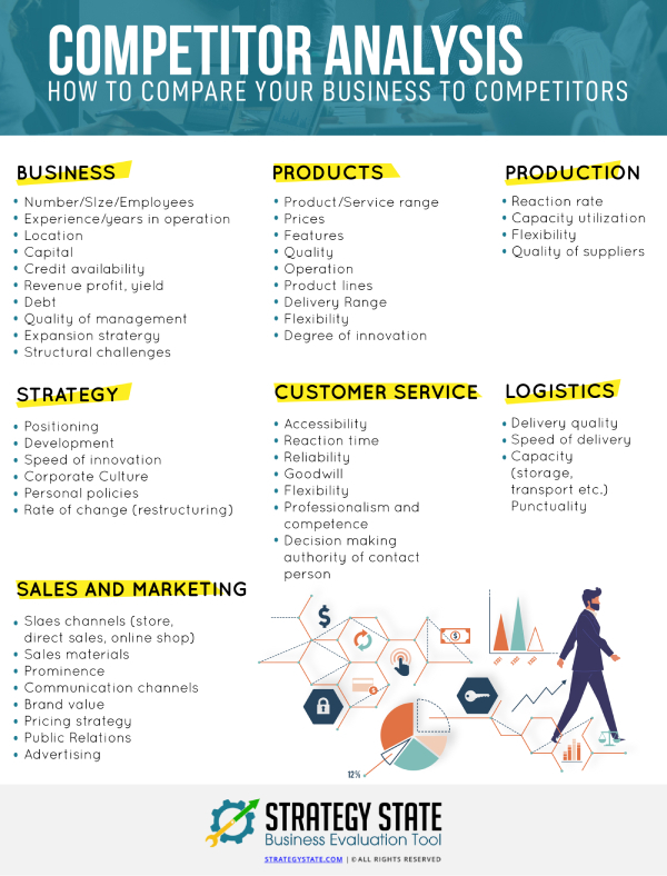 Competitor Analysis Competitor Analysis Business Strategy Management Business Analysis