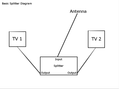 How to Split an Over The Air Antenna Signal to Multiple TV