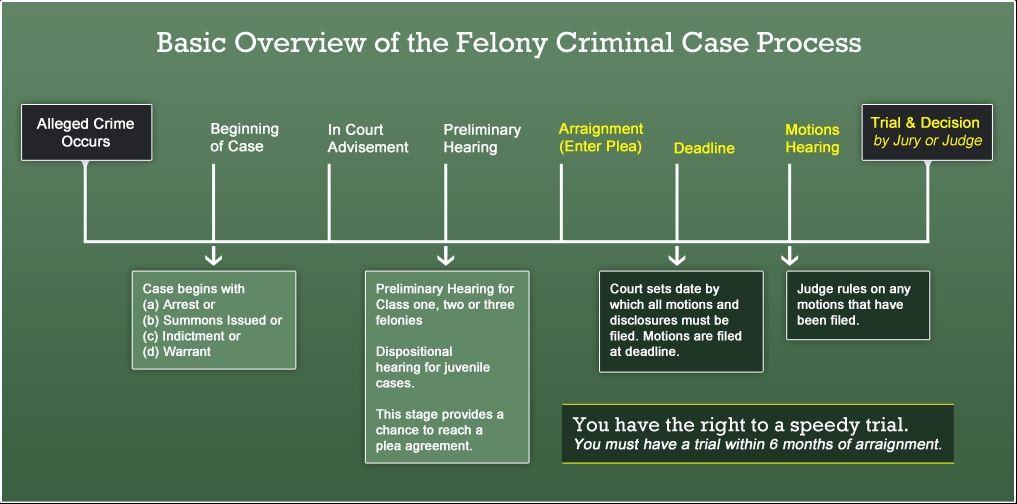 Criminal Defense FAQ | Criminal case, Criminal justice ...
