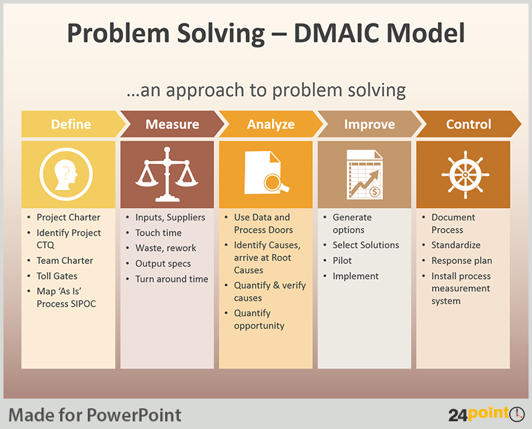 Tips To Use Dmaic Tool In Business Presentations Sustainability