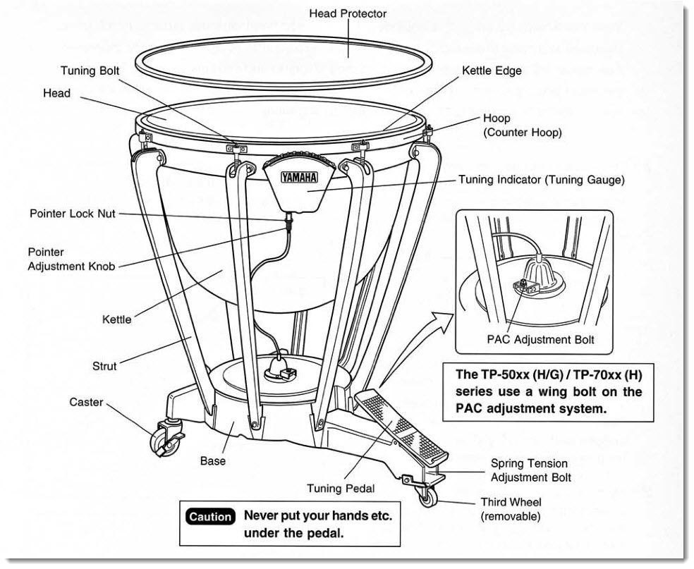 timpani pedals explained your guide to working the timpani pedal diagram of a kettle drum [ 984 x 807 Pixel ]