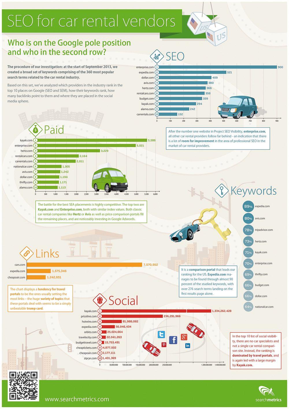 Searchmetrics car rental us infographic realwire realresource