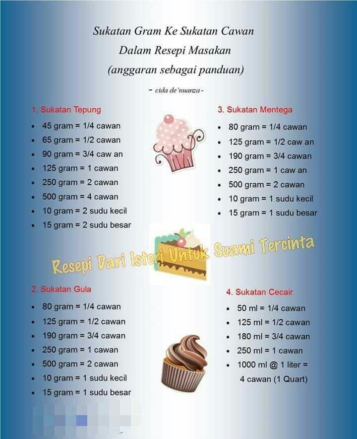 Sukatan Gram Ke Sukatan Cawan Dalam Resepi Masakan Baking Conversion Chart Cookie Cake Recipe Cake Recipes