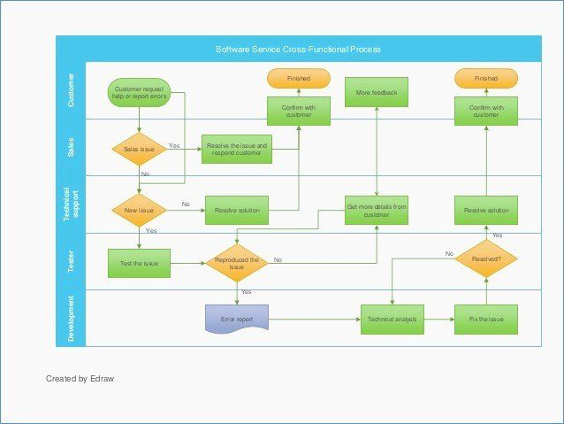 Yes No Flowchart Template Best Of Flow Chart Using Yes And