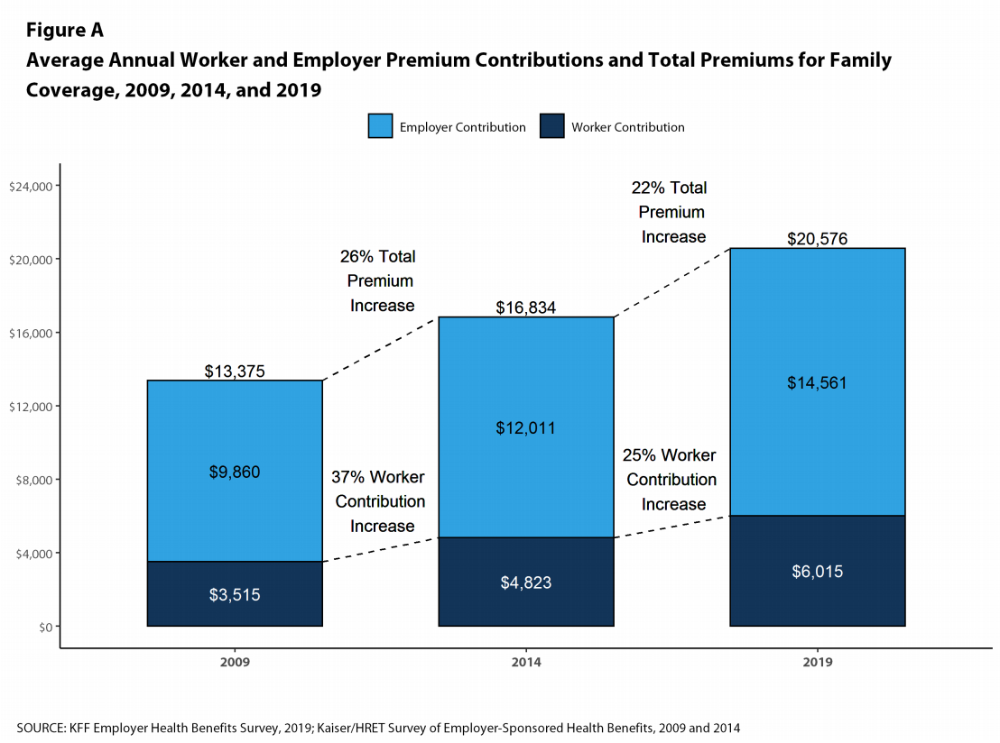 The Average Cost Of Family Health Insurance Is Now Outrageously