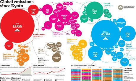 World Carbon Emissions By Country Can The Copenhagen Climate