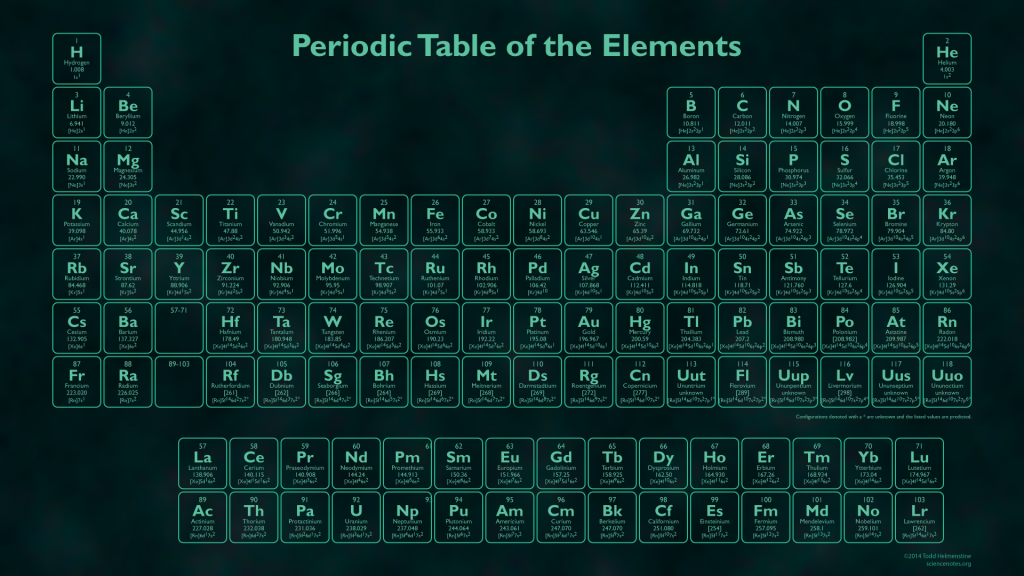Glow In The Dark Periodic Table Periodic Table Of The Elements