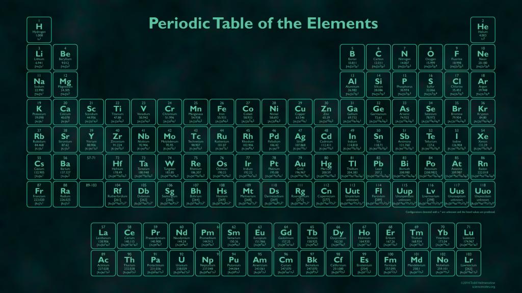 Glow in the Dark Periodic Table Tabela periódica, Hd